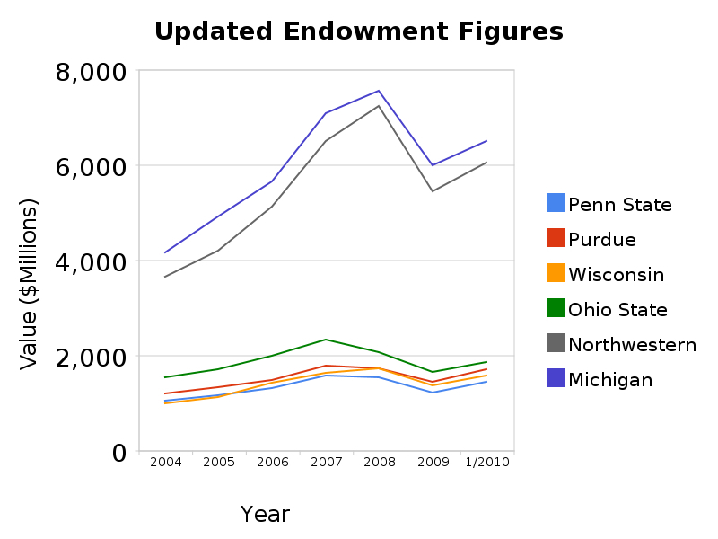 updated_endowment_figures
