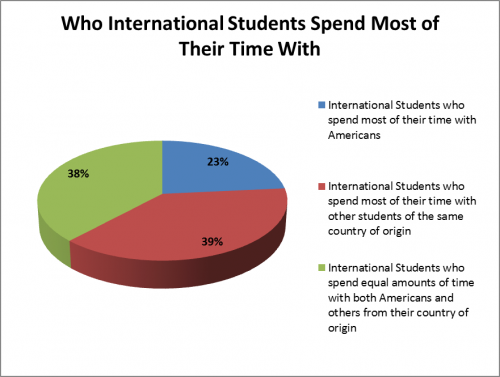 problems of international students essay