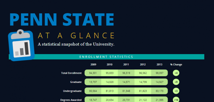 penn state at a glance