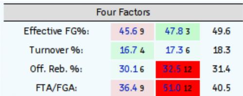 four factors 2