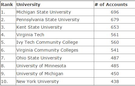 679 PSU.edu Email Addresses Discovered In Ashley Madison Database