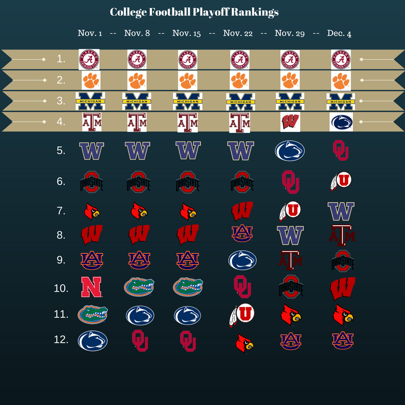 how long are college football quarters ncaaf news