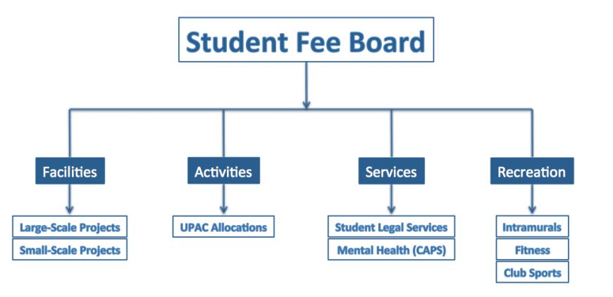 student fee board